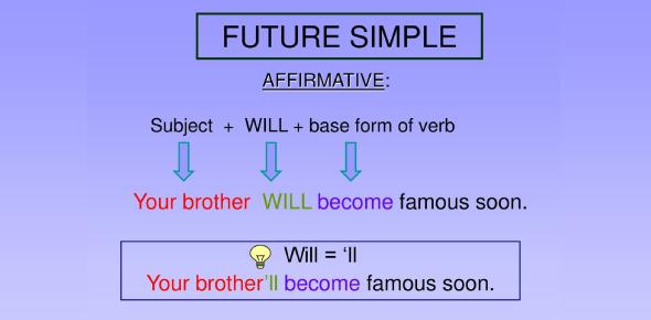 English Grammar Quiz: Simple Future Tense
