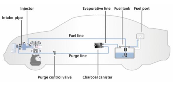 Emission Control Quiz: MCQ! Test