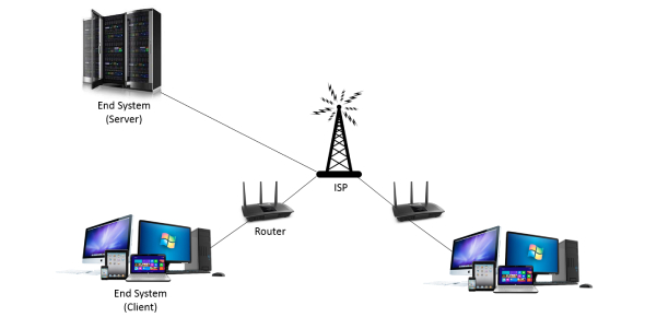 Network Protocols Quiz! CompTIA Exam