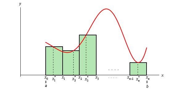Applications Of Definite Integrals Series