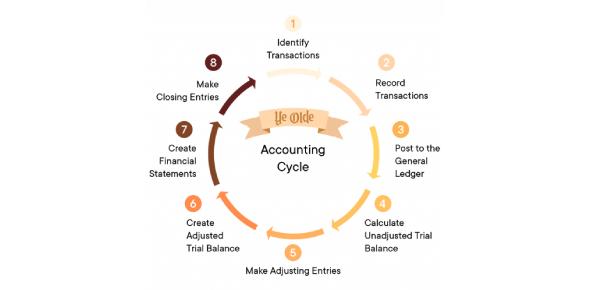 Accounting Cycle MCQ Quiz!