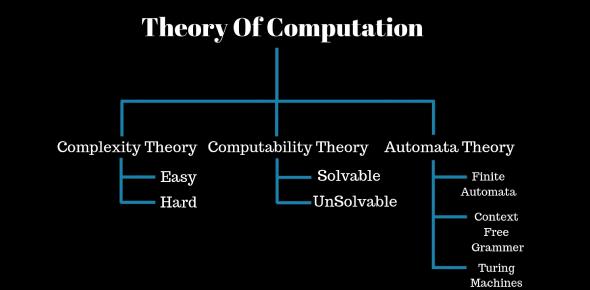 Theory Of Computation: Computer Science Trivia Quiz
