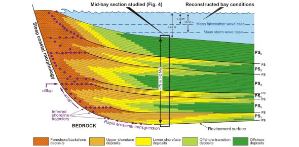 Aapg Quiz: Sequence Stratigraphy, Part 1 (Of 5)