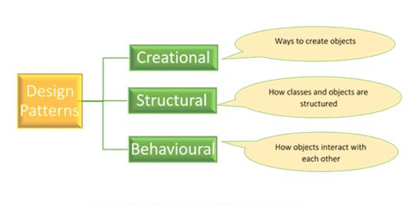 Creational Design Patterns . Net_10 June