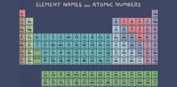 Elements Knowledge Test! Chemistry Trivia Quiz