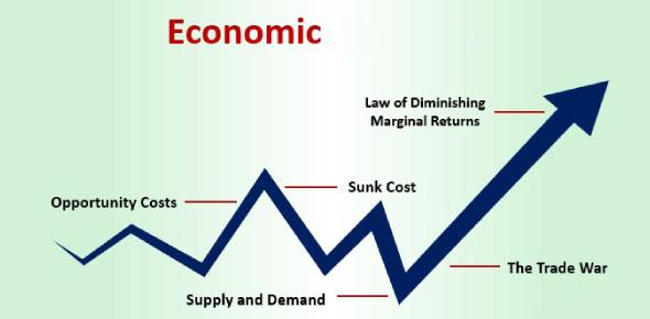 Quiz: Economics Exam! Trivia Questions!