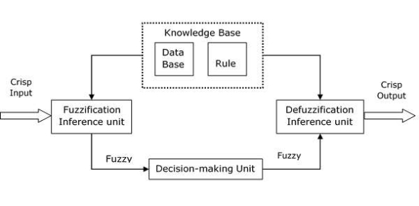 Quiz On Fuzzy Inference Systems/Mamdani