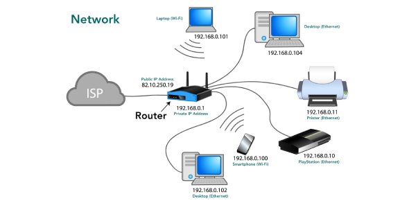 Fundamental Knowledge Of Computer Network Quiz