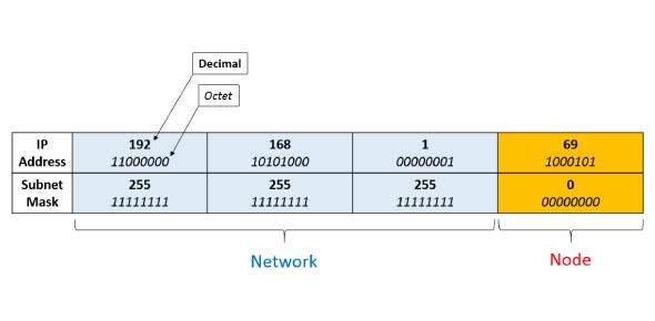 Subnetting IP Address Quiz