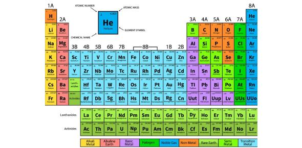 Periodic Table Quiz: Trivia Exam!