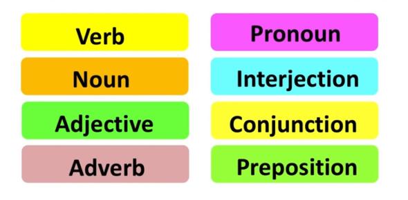 Parts Of Speech Basics: Quiz! Test