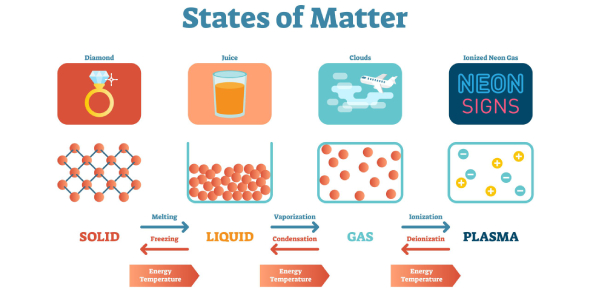 Trivia: Questions On States Of Matter! Quiz