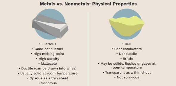 Metals And Non-metals Basic Quiz! Test