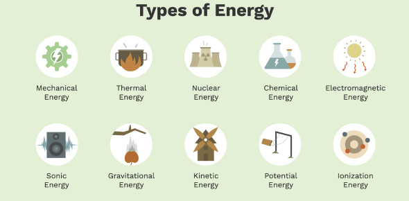 Types Of Energy Quiz! Trivia Facts