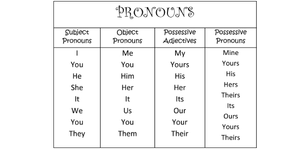 A Basic Pronouns Test For Elementary School