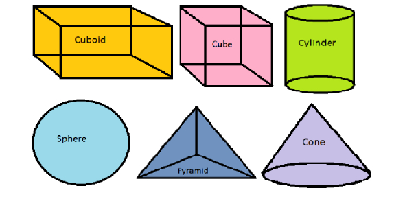 How Well Do You Know About 3D Shapes? Trivia Quiz