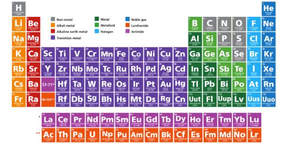 Periodic Table Quiz: MCQ Exam!