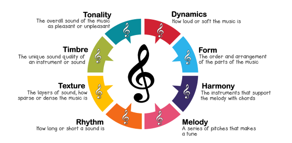 Year 7 Elements Of Music Assessment
