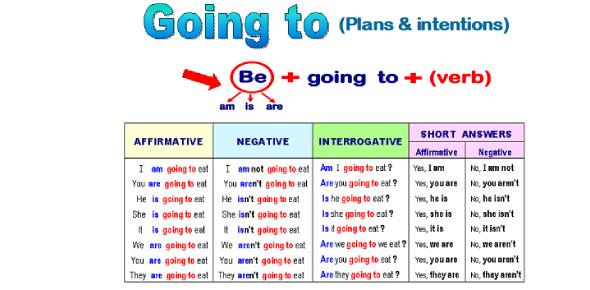 Going To: Grammar Quiz! Trivia Test