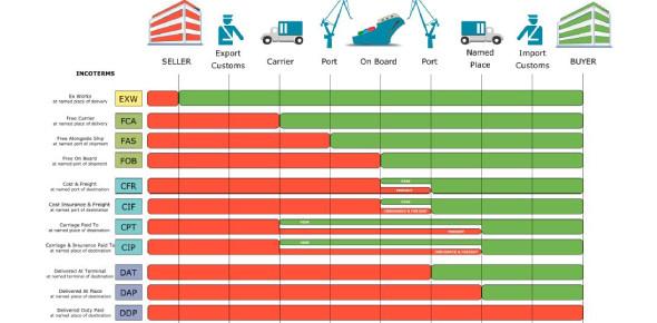 Incoterms In Logistics: Trivia Quiz!