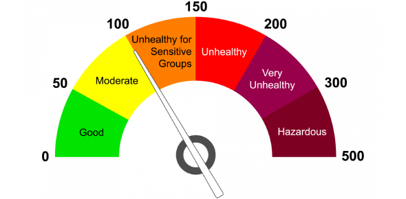 The Air Quality Quiz! MCQ Trivia