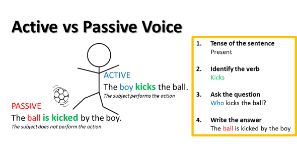 The Ultimate Active And Passive Voice Quiz!
