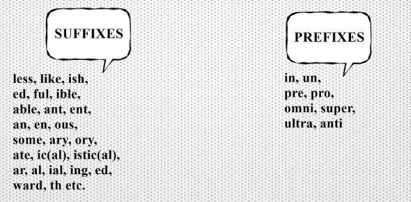Medical Coding Quiz 1 Prefixes/Suffixes