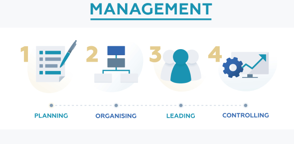 Basic Quiz On Management: Trivia!