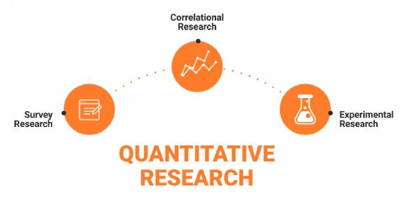 Quantitative Research Quiz