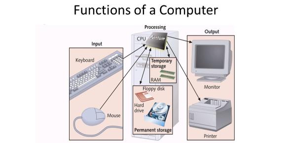 Basic Computer Functions! Trivia Quiz