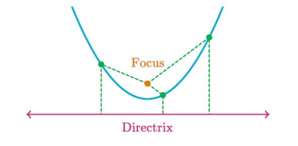 Parabola Quiz 10.4