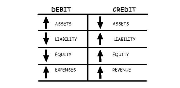 Debits And Credits Quiz