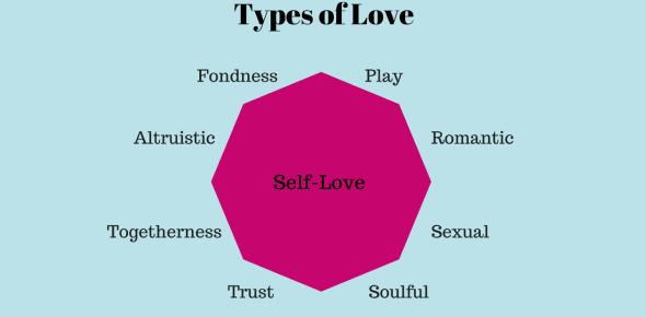 Types Of Love Quiz Proprofs Quiz