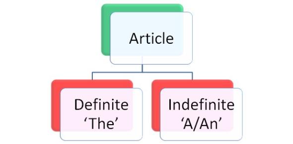 Grammar Quiz On Articles!