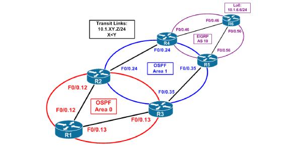 OSPF Practice Test