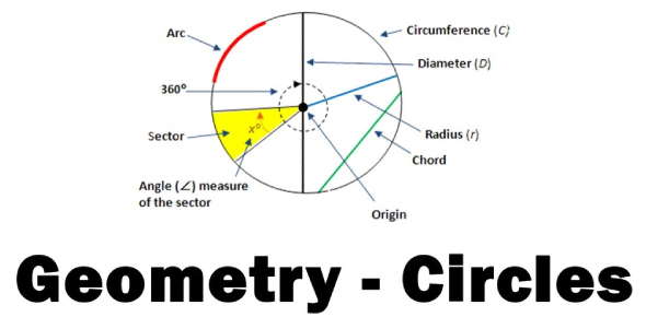 Geometry And The Circle! Math Trivia Questions Quiz