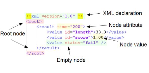 XML Questions: Trivia Quiz!