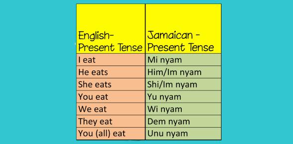 Jamaican To English Phrases Test! Trivia Quiz