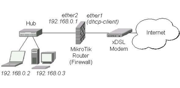 A MikroTik Routeros Practice Test!