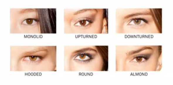 What Type Of Eyes You Have? Quiz