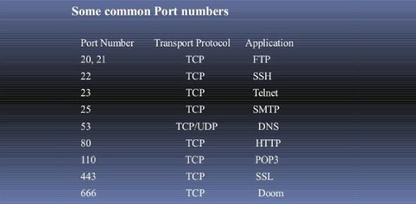 Common Network Port Numbers: Quiz!