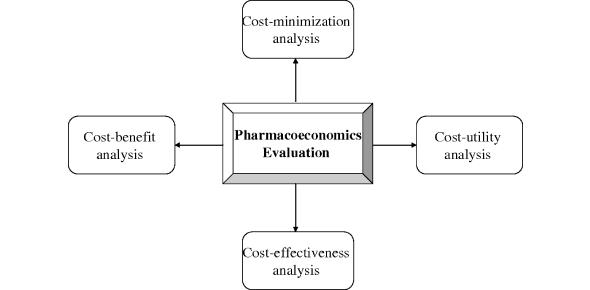 Pharmacoeconomics Trivia Quiz Questions!