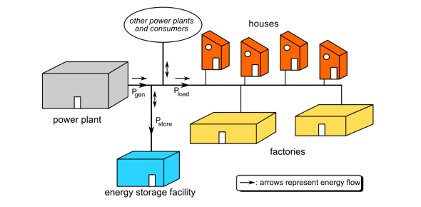 Energy System Trivia Quiz! MCQ