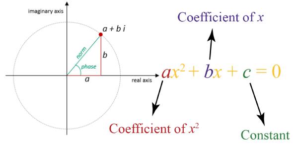 JEE Main Quiz: Complex Number And Quadratic Equation!