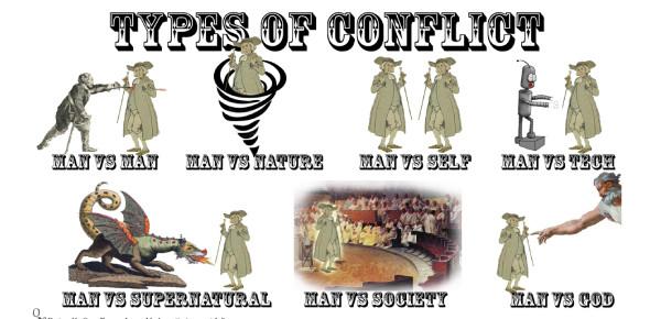Quiz On Types Of Conflict! Trivia Quiz