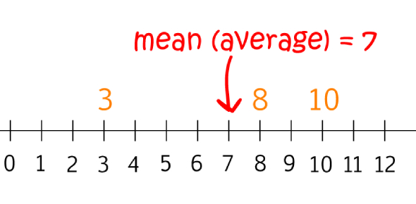 Finding The Average