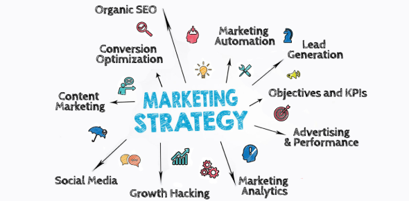 Quiz: Marketing Strategy Practice Questions!