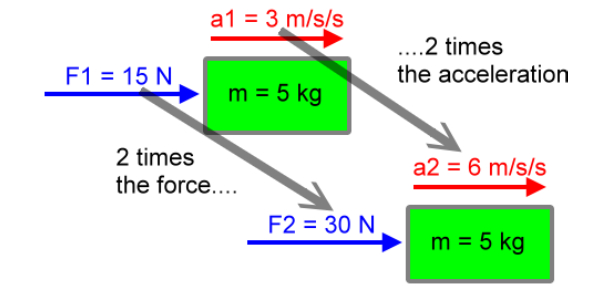 Free Body Diagrams: Calculating Net Force And Acceleration