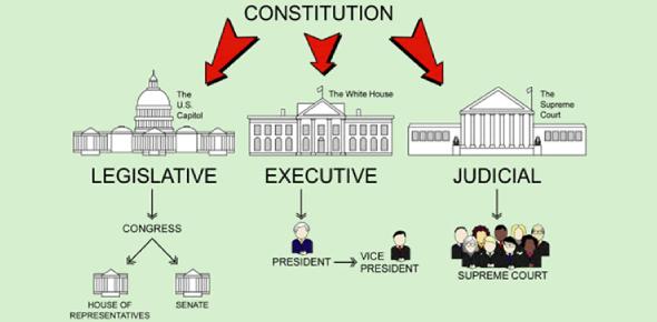 Government Structure Trivia: MCQ Quiz!