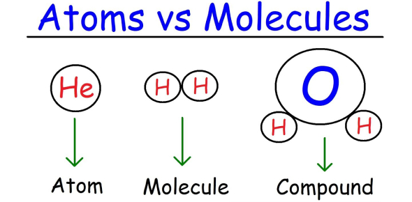 MCQ On Elements And Atomic Structure! Trivia Quiz